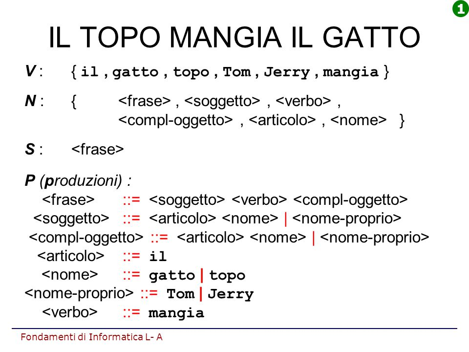 Fondamenti di Informatica L- A IL TOPO MANGIA IL GATTO V :{ il, gatto, topo, Tom, Jerry, mangia } N : {,,,,, } S : P (produzioni) : ::= ::=   ::= il :