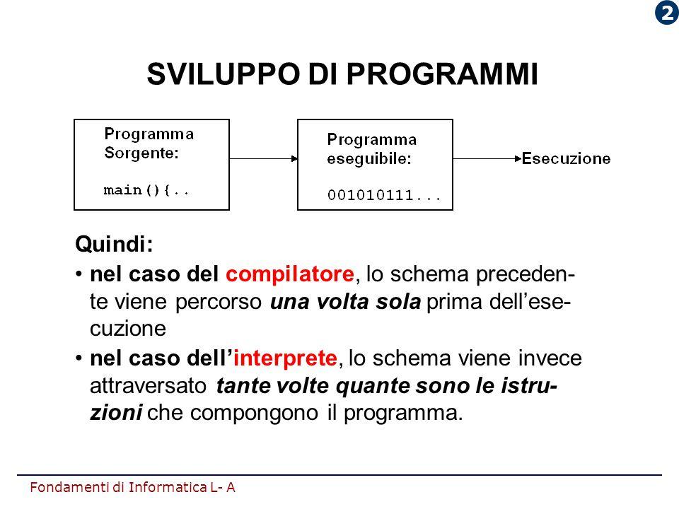 Fondamenti di Informatica L- A SVILUPPO DI PROGRAMMI Quindi: nel caso del compilatore, lo schema preceden- te viene percorso una volta sola prima dell