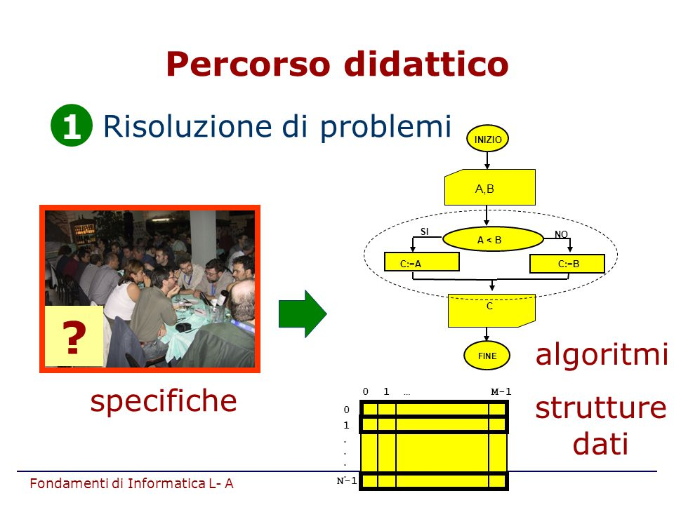 Fondamenti di Informatica L- A 1.Risoluzione di problemi algoritmi INIZIO A,B C FINE A < B NO SI C:=A C:=B 0 1.... N-1 0 1 … M-1 strutture dati specif
