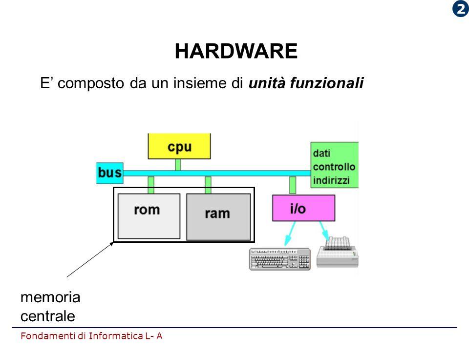 Fondamenti di Informatica L- A HARDWARE E' composto da un insieme di unità funzionali memoria centrale 2