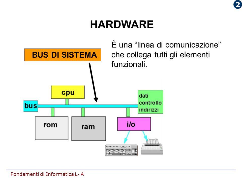 """Fondamenti di Informatica L- A HARDWARE È una """"linea di comunicazione"""" che collega tutti gli elementi funzionali. BUS DI SISTEMA 2"""