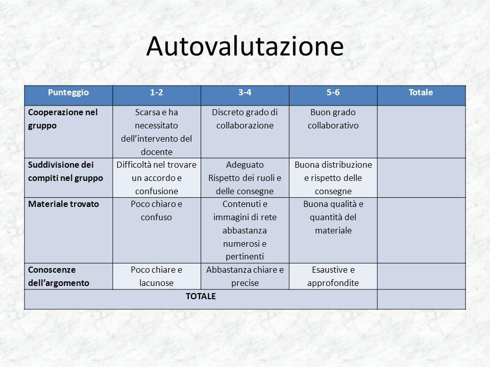 Autovalutazione Punteggio1-23-45-6Totale Cooperazione nel gruppo Scarsa e ha necessitato dell'intervento del docente Discreto grado di collaborazione