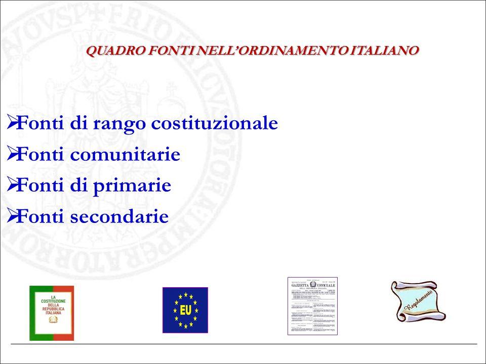 QUADRO FONTI NELL'ORDINAMENTO ITALIANO  Fonti di rango costituzionale  Fonti comunitarie  Fonti di primarie  Fonti secondarie