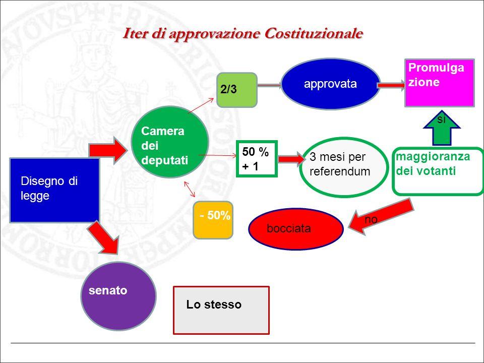 Iter di approvazione Costituzionale Disegno di legge Camera dei deputati senato 2/3 50 % + 1 - 50% approvata 3 mesi per referendum bocciata Lo stesso
