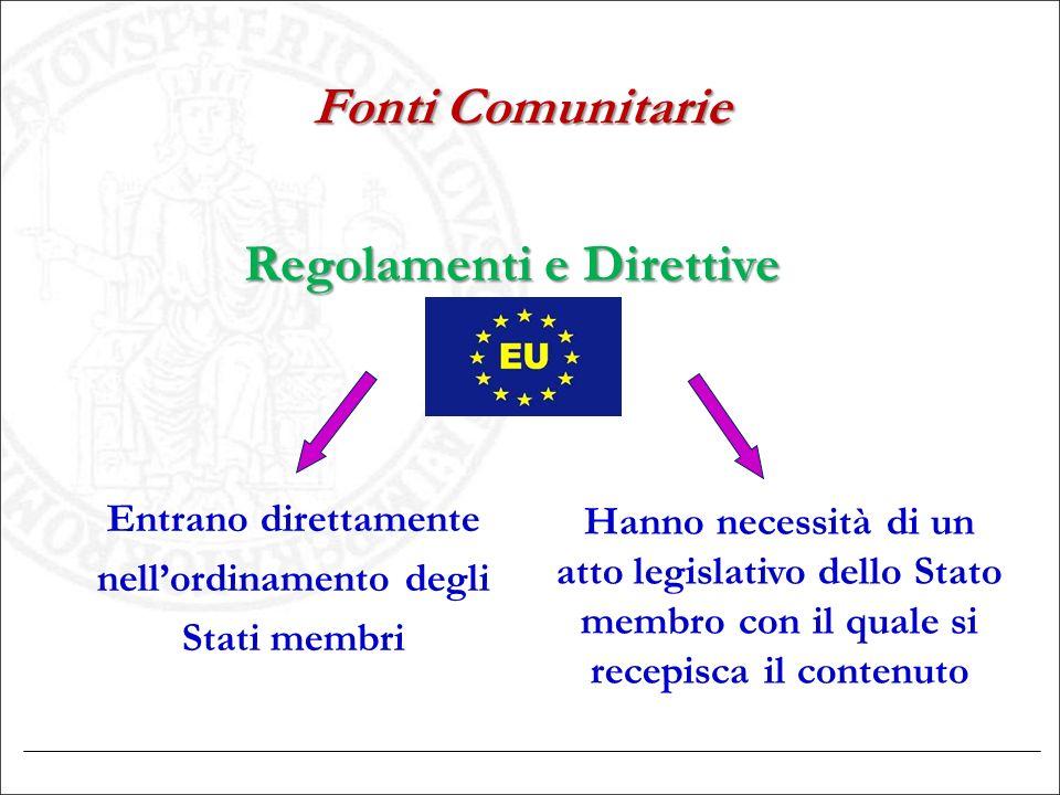 Fonti Comunitarie Regolamenti e Direttive Entrano direttamente nell'ordinamento degli Stati membri Hanno necessità di un atto legislativo dello Stato