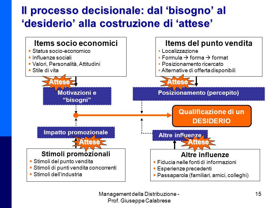 Management della Distribuzione - Prof. Giuseppe Calabrese 15 Il processo decisionale: dal 'bisogno' al 'desiderio' alla costruzione di 'attese' Items