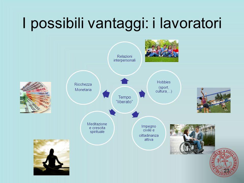 I possibili vantaggi: i lavoratori Tempo liberato Relazioni interpersonali Hobbies (sport, cultura,...) Impegno civile e cittadinanza attiva Ricchezza Monetaria Meditazione e crescita spirituale 23