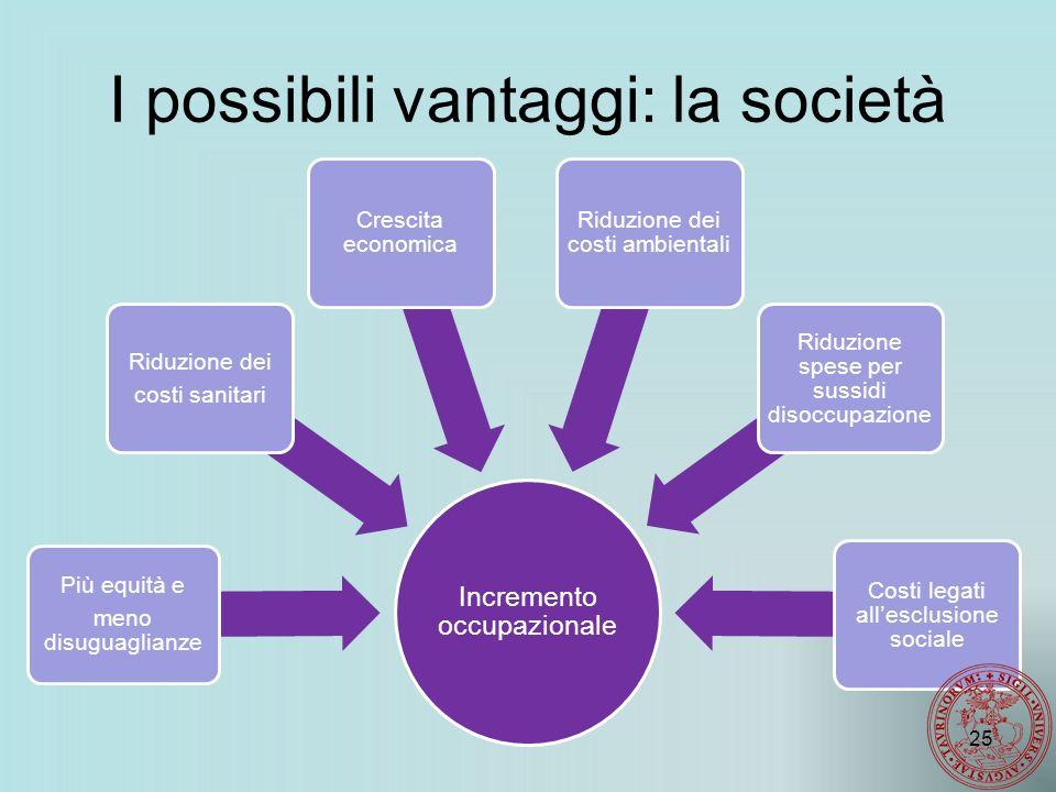 I possibili vantaggi: la società Incremento occupazionale Più equità e meno disuguaglianze Riduzione dei costi sanitari Crescita economica Riduzione dei costi ambientali Riduzione spese per sussidi disoccupazione Costi legati all'esclusione sociale 25