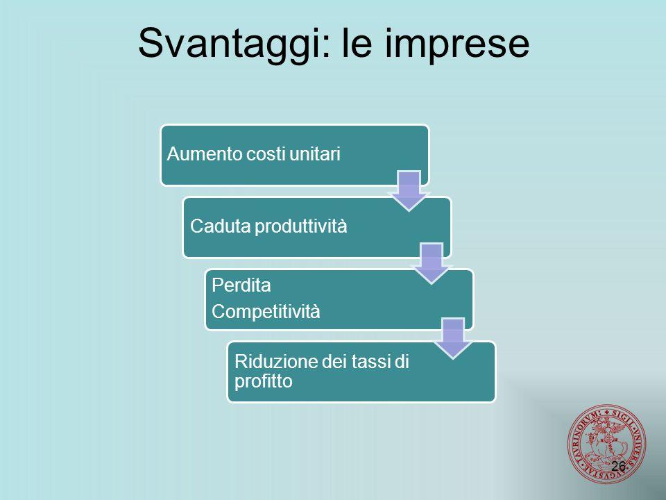 Svantaggi: le imprese Aumento costi unitariCaduta produttività Perdita Competitività Riduzione dei tassi di profitto 26