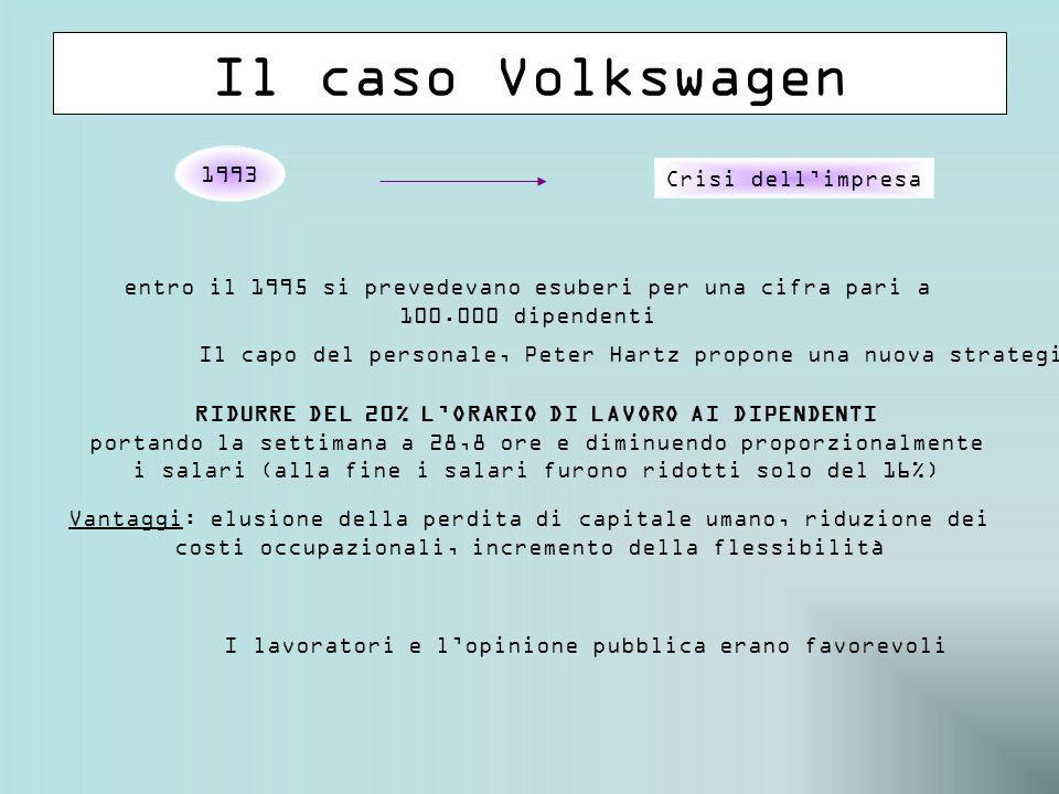Il caso Volkswagen entro il 1995 si prevedevano esuberi per una cifra pari a 100.000 dipendenti Il capo del personale, Peter Hartz propone una nuova strategia RIDURRE DEL 20% L'ORARIO DI LAVORO AI DIPENDENTI portando la settimana a 28,8 ore e diminuendo proporzionalmente i salari (alla fine i salari furono ridotti solo del 16%) Vantaggi: elusione della perdita di capitale umano, riduzione dei costi occupazionali, incremento della flessibilità I lavoratori e l'opinione pubblica erano favorevoli 1993 Crisi dell'impresa