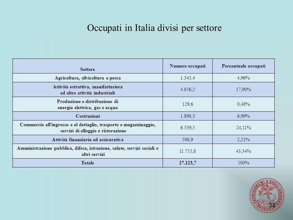 Occupati in Italia divisi per settore Settore Numero occupatiPercentuale occupati Agricoltura, silvicoltura e pesca1.345,44,96% Attività estrattiva, manifatturiera ed altre attività industriali 4.856,217,90% Produzione e distribuzione di energia elettrica, gas e acqua 129,60,48% Costruzioni1.898,36,99% Commercio all ingrosso e al dettaglio, trasporto e magazzinaggio, servizi di alloggio e ristorazione 6.539,524,11% Attività finanziaria ed assicurativa598,92,21% Amministrazione pubblica, difesa, istruzione, salute, servizi sociali e altri servizi 11.755,843,34% Totale27.123,7100% 38