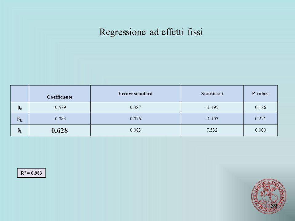 Regressione ad effetti fissi Coefficiente Errore standardStatistica-tP-valore β0β0 -0.5790.387-1.4950.136 βKβK -0.0830.076-1.1030.271 βLβL 0.628 0.0837.5320.000 R 2 = 0,983 39