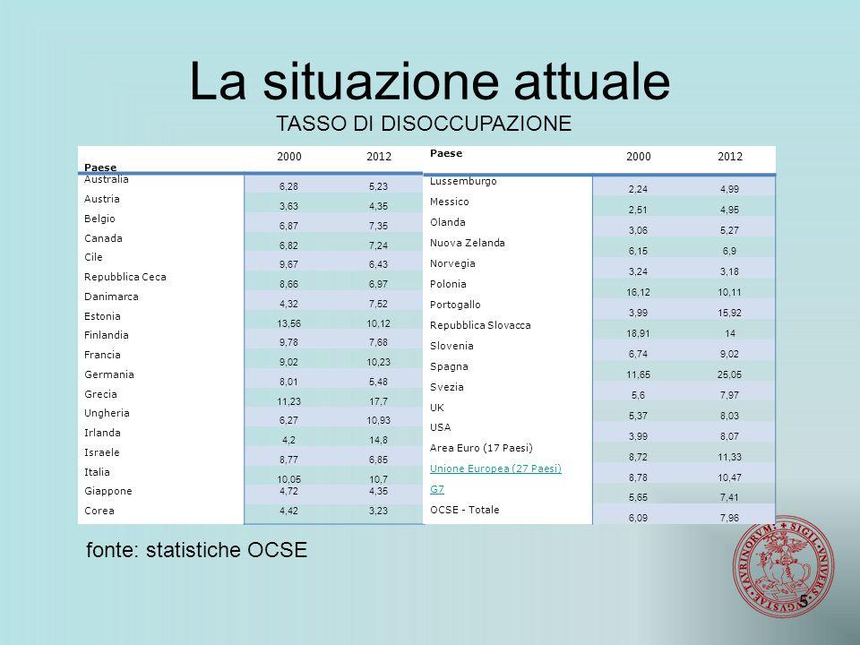 Accordo tra FIAT, CISL e UIL (no FIOM) sulla riduzione a 44 ore: l'azienda poteva variare tra 44 e 54, a seconda delle esigenze produttive Anni '50 Le battaglie tornano a prendere vigore Documento Fiom Torino (1955) 36 ore lavori pesanti 40 per gli altri A parità di salario 1956 FIAT e Olivetti concedono riduzione di 2 ore settimanali Commissione Paritetica dei Tempi per esaminare contenziosi sui tempi di lavoro.