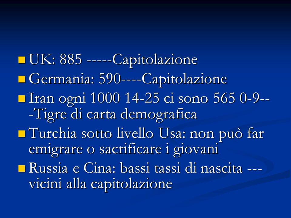 UK: 885 -----Capitolazione UK: 885 -----Capitolazione Germania: 590----Capitolazione Germania: 590----Capitolazione Iran ogni 1000 14-25 ci sono 565 0-9-- -Tigre di carta demografica Iran ogni 1000 14-25 ci sono 565 0-9-- -Tigre di carta demografica Turchia sotto livello Usa: non può far emigrare o sacrificare i giovani Turchia sotto livello Usa: non può far emigrare o sacrificare i giovani Russia e Cina: bassi tassi di nascita --- vicini alla capitolazione Russia e Cina: bassi tassi di nascita --- vicini alla capitolazione
