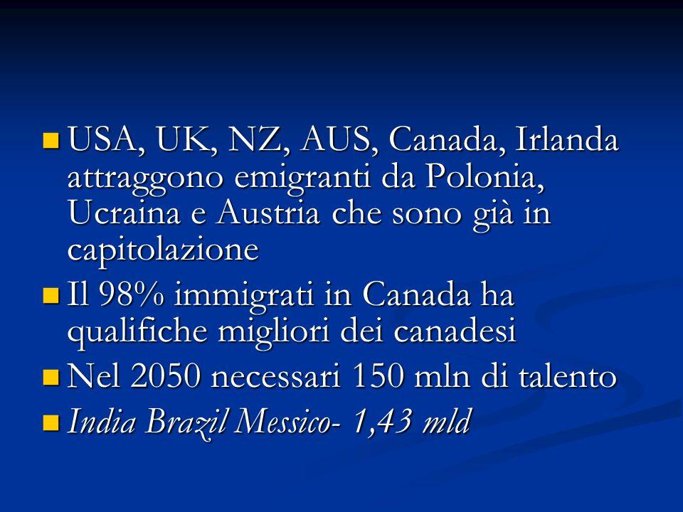 USA, UK, NZ, AUS, Canada, Irlanda attraggono emigranti da Polonia, Ucraina e Austria che sono già in capitolazione USA, UK, NZ, AUS, Canada, Irlanda attraggono emigranti da Polonia, Ucraina e Austria che sono già in capitolazione Il 98% immigrati in Canada ha qualifiche migliori dei canadesi Il 98% immigrati in Canada ha qualifiche migliori dei canadesi Nel 2050 necessari 150 mln di talento Nel 2050 necessari 150 mln di talento India Brazil Messico- 1,43 mld India Brazil Messico- 1,43 mld
