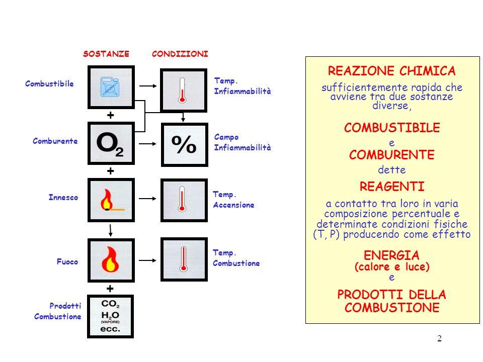 2 Prodotti Combustione REAZIONE CHIMICA sufficientemente rapida che avviene tra due sostanze diverse, COMBUSTIBILE e COMBURENTE dette REAGENTI a contatto tra loro in varia composizione percentuale e determinate condizioni fisiche (T, P) producendo come effetto ENERGIA (calore e luce) e PRODOTTI DELLA COMBUSTIONE Temp.