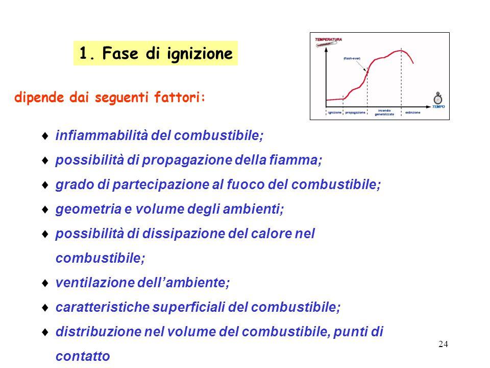 24 1. Fase di ignizione dipende dai seguenti fattori:  infiammabilità del combustibile;  possibilità di propagazione della fiamma;  grado di partec