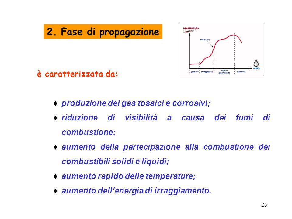 25 2. Fase di propagazione è caratterizzata da:  produzione dei gas tossici e corrosivi;  riduzione di visibilità a causa dei fumi di combustione; 