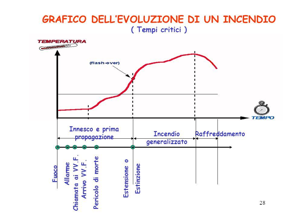 28 GRAFICO DELL'EVOLUZIONE DI UN INCENDIO ( Tempi critici ) Innesco e prima propagazione Incendio generalizzato Raffreddamento FuocoAllarme Chiamata ai VV.F.