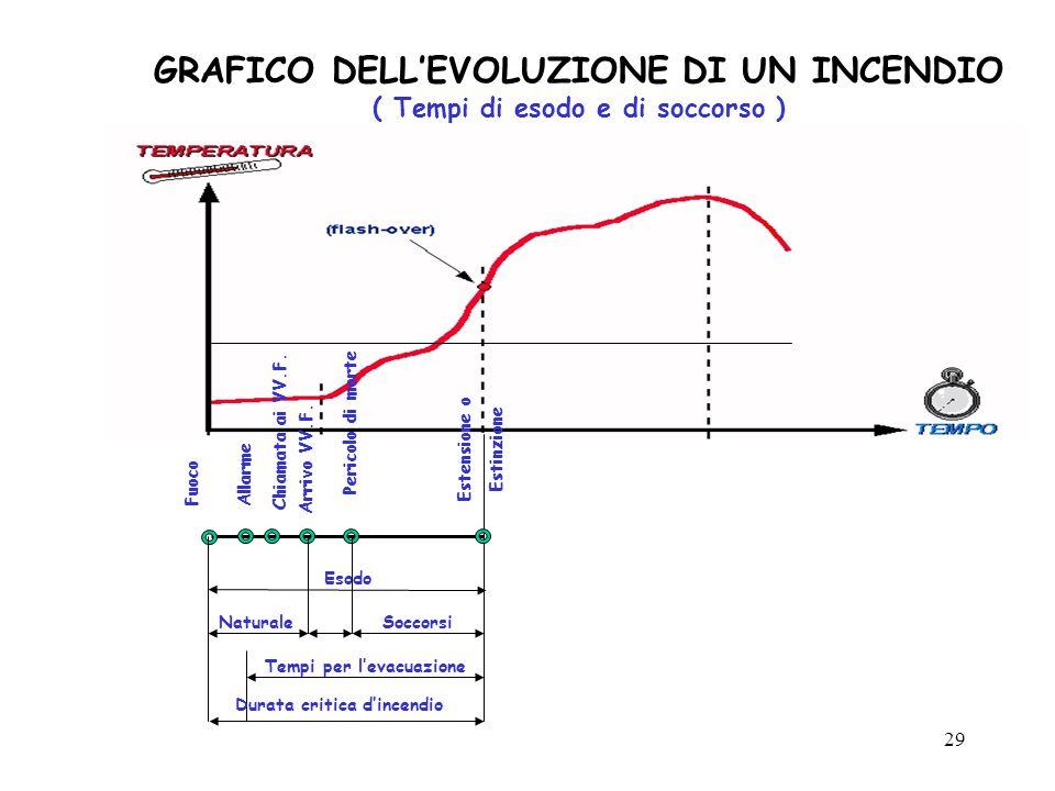 29 GRAFICO DELL'EVOLUZIONE DI UN INCENDIO ( Tempi di esodo e di soccorso ) Esodo Fuoco Allarme Chiamata ai VV.F.