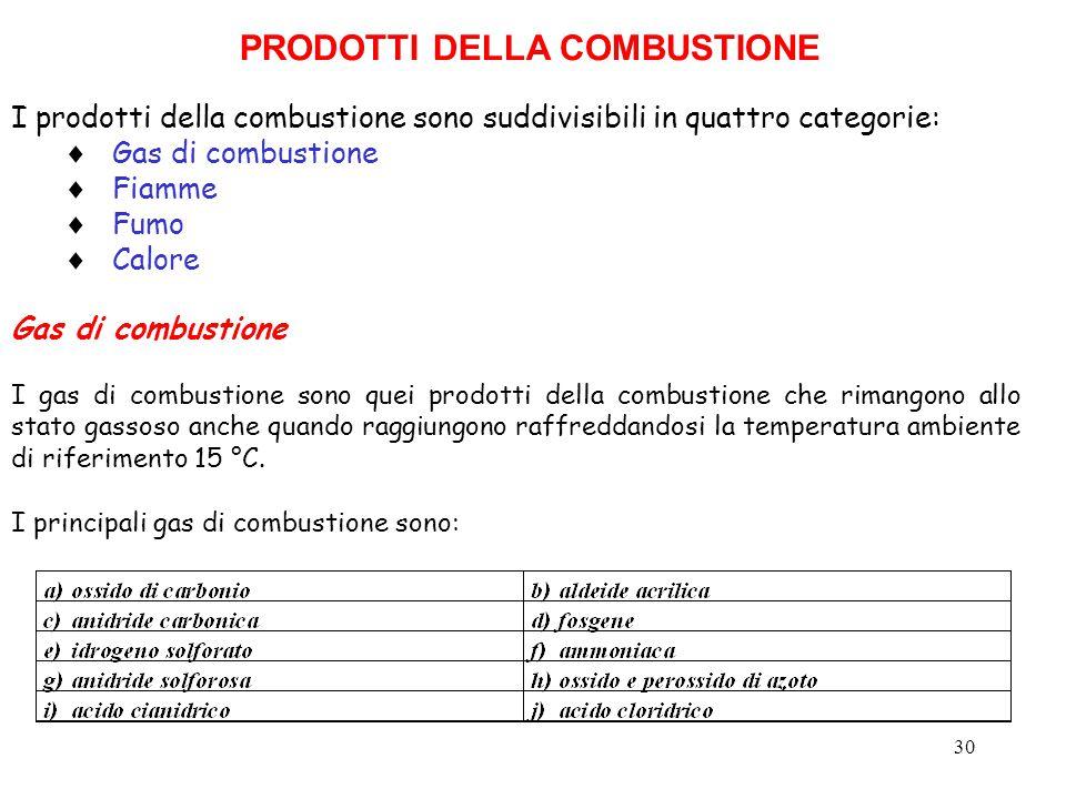 30 I prodotti della combustione sono suddivisibili in quattro categorie:  Gas di combustione  Fiamme  Fumo  Calore Gas di combustione I gas di com