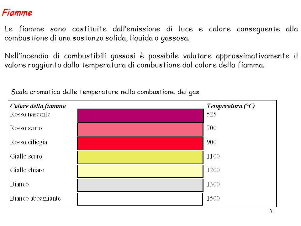 31 Le fiamme sono costituite dall'emissione di luce e calore conseguente alla combustione di una sostanza solida, liquida o gassosa. Nell'incendio di