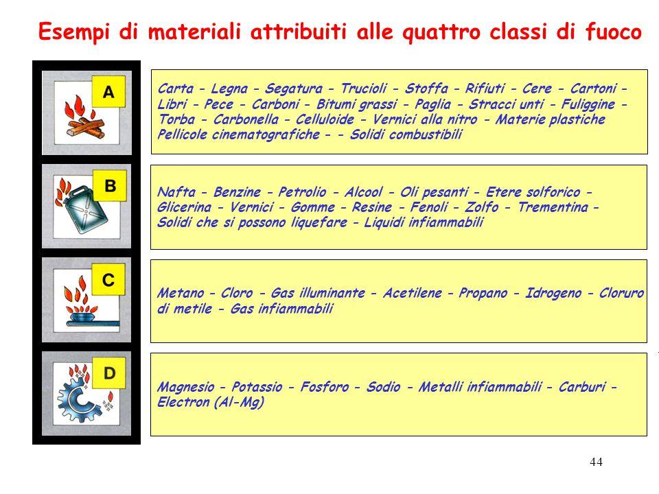 44 Esempi di materiali attribuiti alle quattro classi di fuoco Carta - Legna - Segatura - Trucioli - Stoffa - Rifiuti - Cere - Cartoni - Libri - Pece