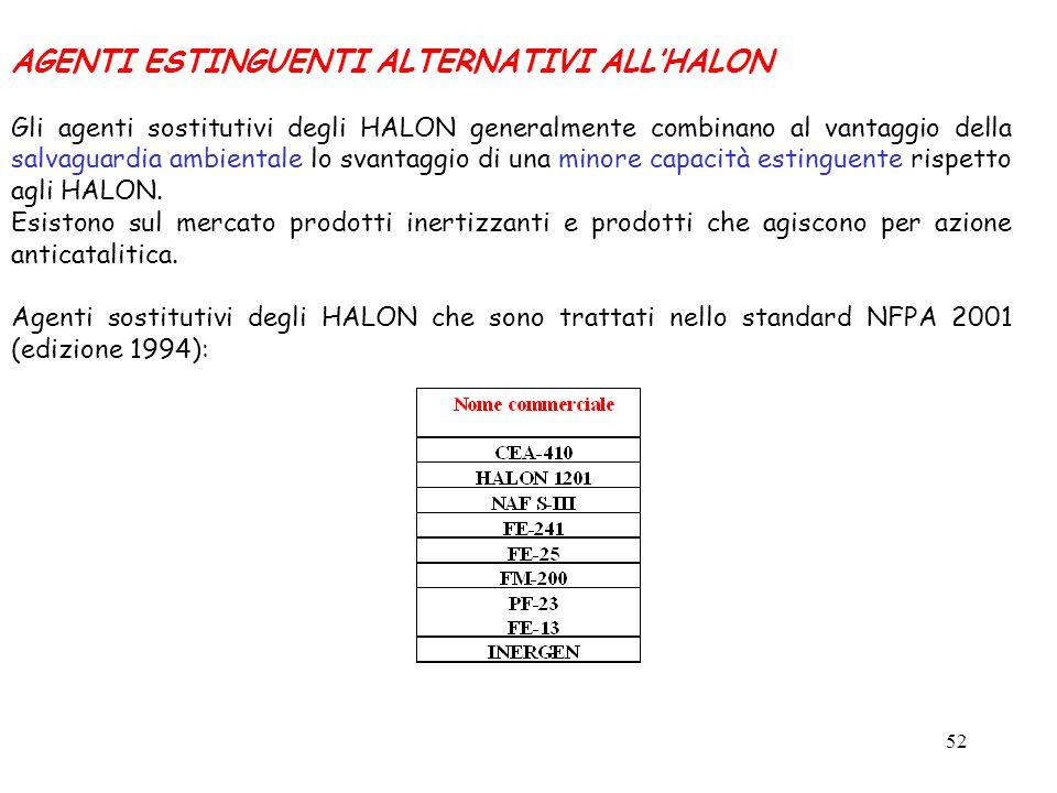 52 AGENTI ESTINGUENTI ALTERNATIVI ALL'HALON Gli agenti sostitutivi degli HALON generalmente combinano al vantaggio della salvaguardia ambientale lo svantaggio di una minore capacità estinguente rispetto agli HALON.