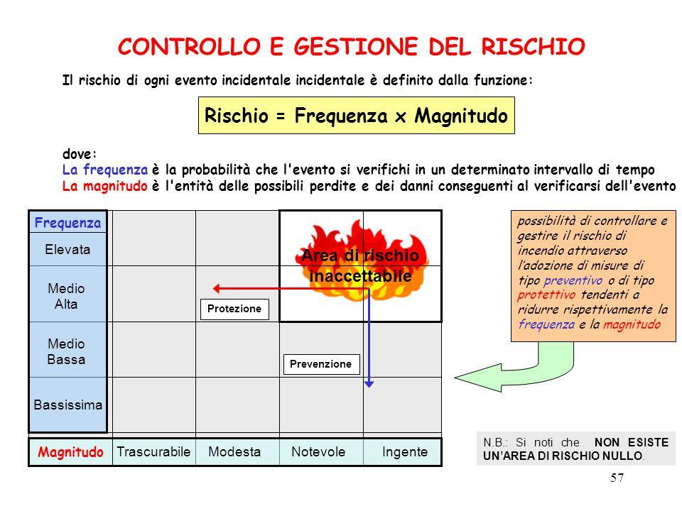 57 CONTROLLO E GESTIONE DEL RISCHIO Il rischio di ogni evento incidentale incidentale è definito dalla funzione: Rischio = Frequenza x Magnitudo possibilità di controllare e gestire il rischio di incendio attraverso l'adozione di misure di tipo preventivo o di tipo protettivo tendenti a ridurre rispettivamente la frequenza e la magnitudo N.B.: Si noti che NON ESISTE UN'AREA DI RISCHIO NULLO.
