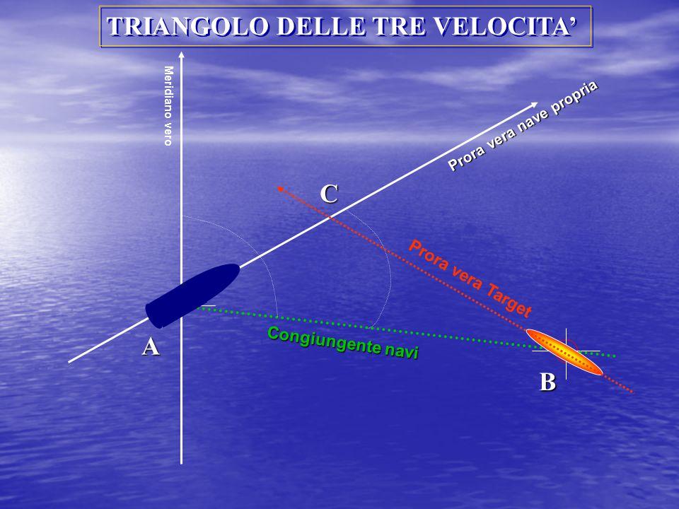 Congiungente navi Prora vera Target Prora vera nave propria Meridiano vero TRIANGOLO DELLE TRE VELOCITA' A B C