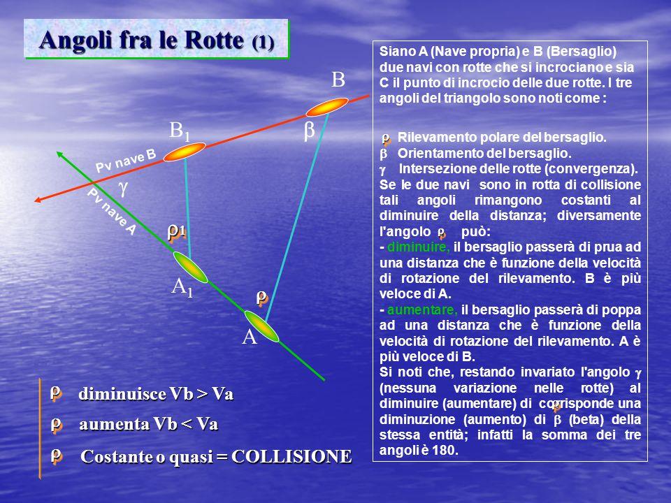 Angoli fra le Rotte (1) A B B1B1 A1A1   Pv nave A Pv nave B Siano A (Nave propria) e B (Bersaglio) due navi con rotte che si incrociano e sia C il punto di incrocio delle due rotte.