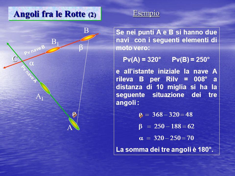 A B B1B1 A1A1  Pv nave A Pv nave B Se nei punti A e B si hanno due navi con i seguenti elementi di moto vero: Pv(A) = 320° Pv(B) = 250° e all'istante iniziale la nave A rileva B per Rilv = 008° a distanza di 10 miglia si ha la seguente situazione dei tre angoli :    La somma dei tre angoli è 180°.