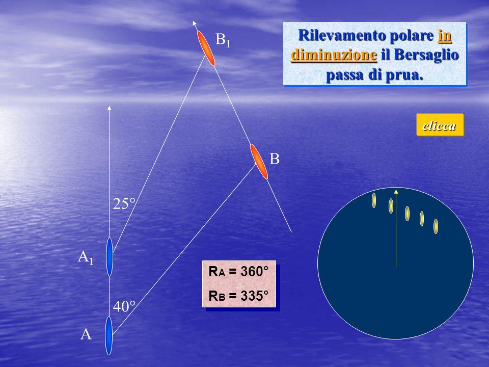 40° 25° Rilevamento polare in diminuzione il Bersaglio passa di prua. R A = 360° R B = 335° R A = 360° R B = 335° A1A1 B1B1 A B clicca