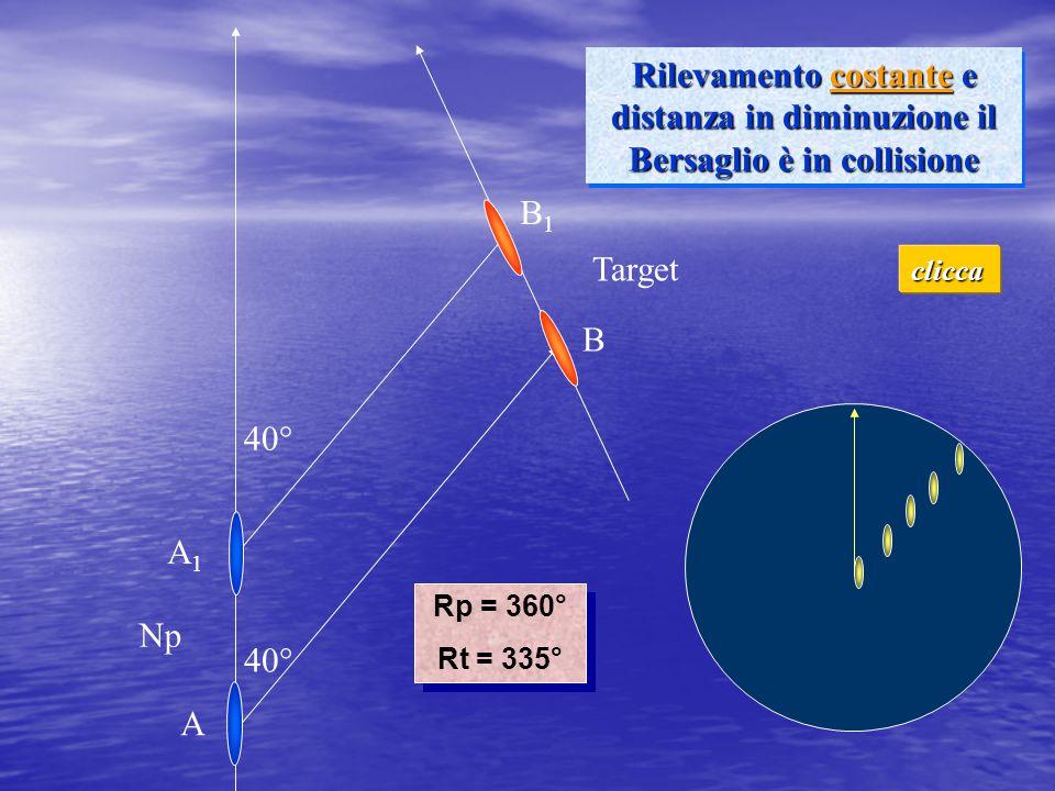 40° Rilevamento costante e distanza in diminuzione il Bersaglio è in collisione Np Target Rp = 360° Rt = 335° Rp = 360° Rt = 335° A1A1 B1B1 A B clicca