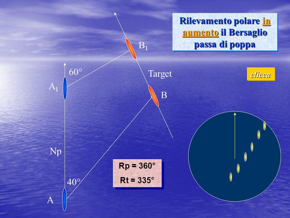 40° 60° Rilevamento polare in aumento il Bersaglio passa di poppa Np Target Rp = 360° Rt = 335° Rp = 360° Rt = 335° A A1A1 B1B1 B clicca