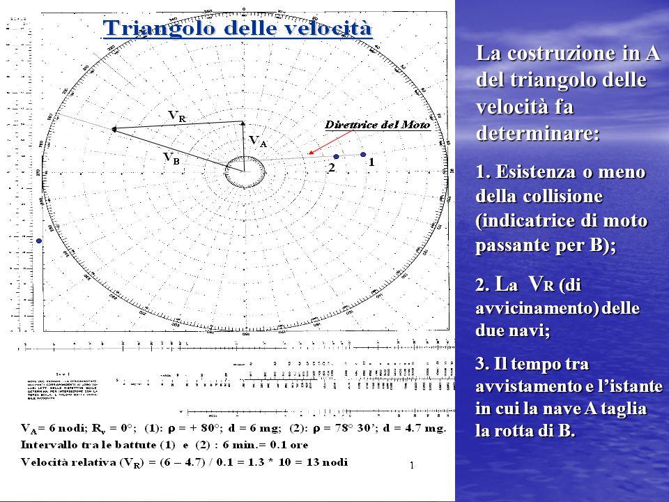 La costruzione in A del triangolo delle velocità fa determinare: 1.