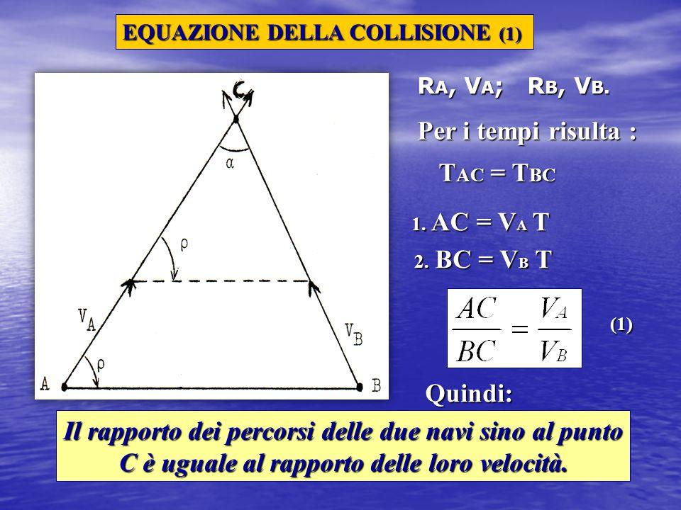 EQUAZIONE DELLA COLLISIONE (1) R A, V A ; R B, V B. Per i tempi risulta : T AC = T BC 1. AC = V A T 2. BC = V B T Il rapporto dei percorsi delle due n