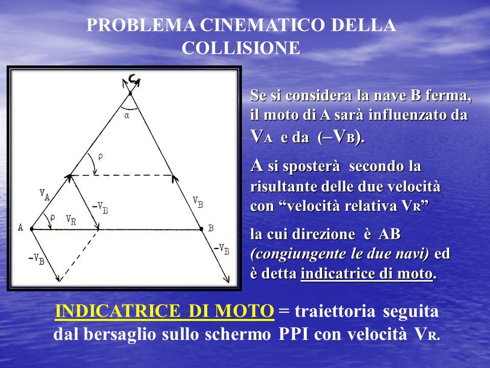 PROBLEMA CINEMATICO DELLA COLLISIONE Se si considera la nave B ferma, il moto di A sarà influenzato da V A e da ( –V B ). A si sposterà secondo la ris