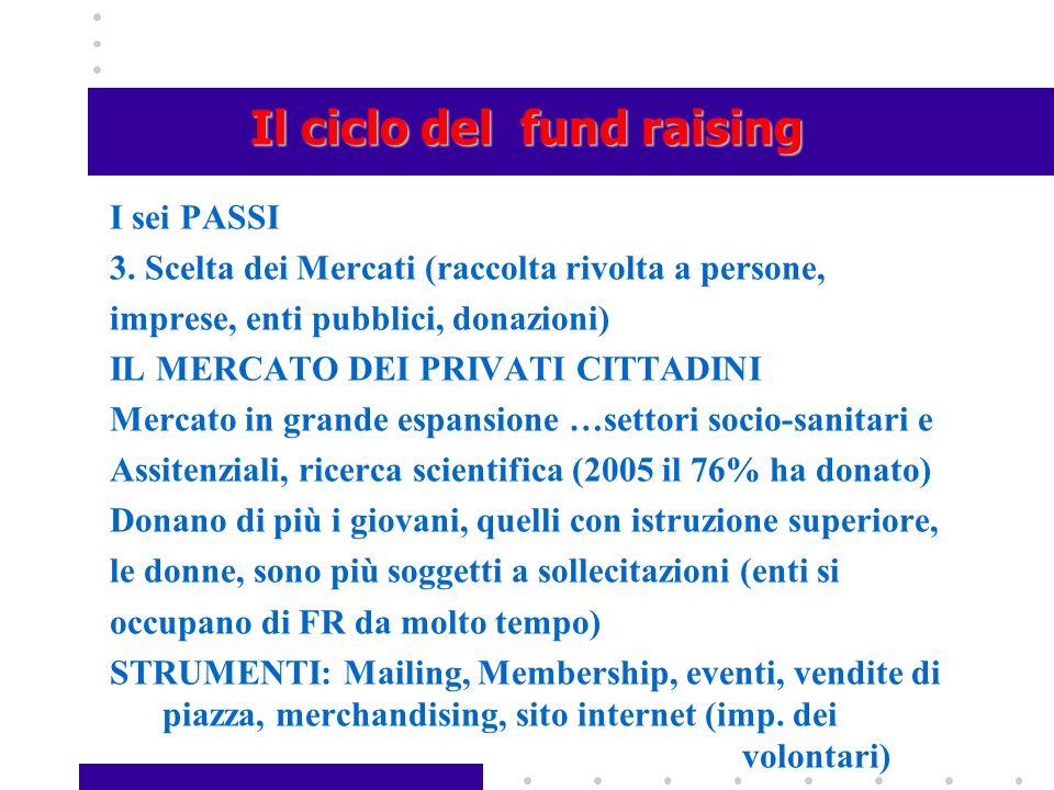 Il ciclo del fund raising I sei PASSI 3. Scelta dei Mercati (raccolta rivolta a persone, imprese, enti pubblici, donazioni) IL MERCATO DEI PRIVATI CIT