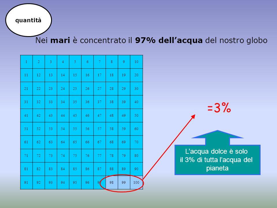 Nei mari è concentrato il 97% dell'acqua del nostro globo 12345678910 11121314151617181920 21222324252627282930 31323334353637383940 41424344454647484