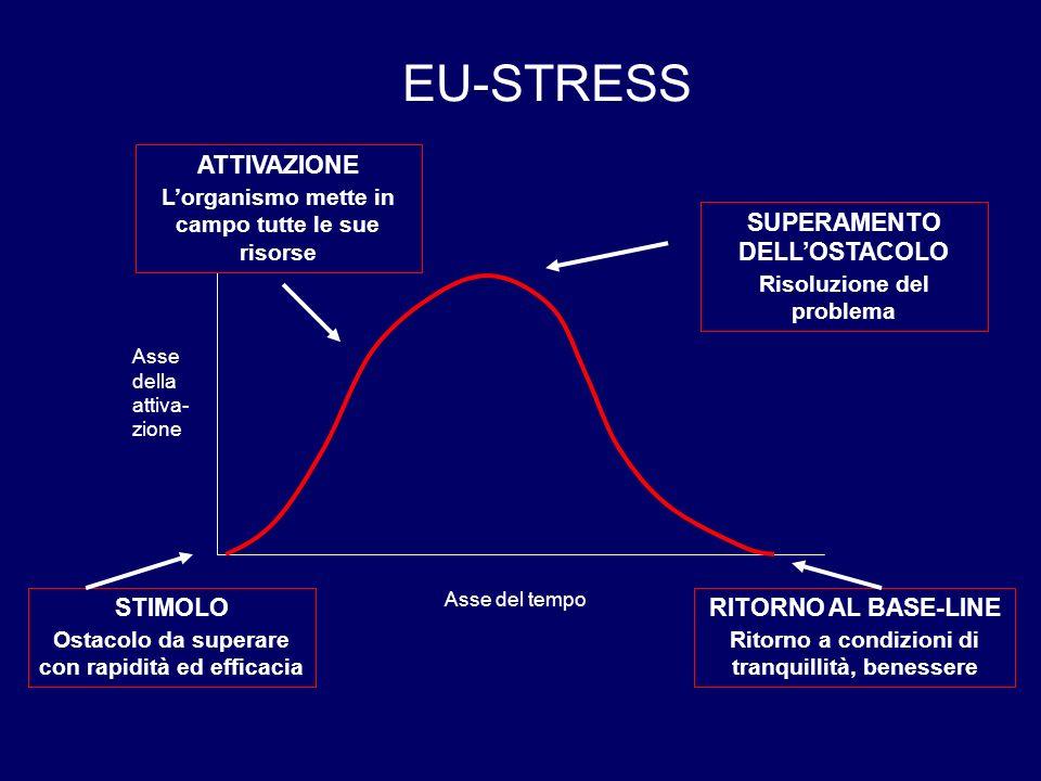 EU-STRESS STIMOLO Ostacolo da superare con rapidità ed efficacia ATTIVAZIONE L'organismo mette in campo tutte le sue risorse SUPERAMENTO DELL'OSTACOLO