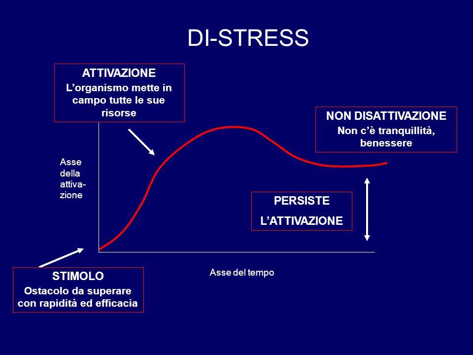 DI-STRESS STIMOLO Ostacolo da superare con rapidità ed efficacia ATTIVAZIONE L'organismo mette in campo tutte le sue risorse NON DISATTIVAZIONE Non c'
