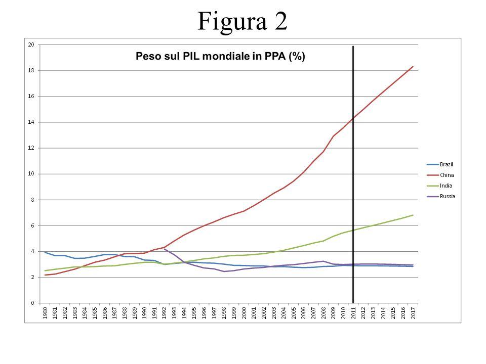 I tassi di crescita del prodotto interno lordo procapite di Cina ed India sono stati nell'ultimo decennio - e permangono - molto elevati.