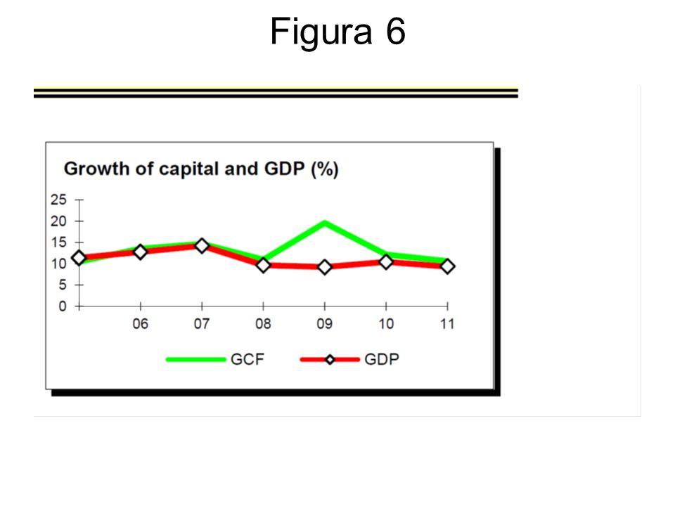 La crescita è stata sostenuta da un elevato processo di accumulazione del capitale favorito dall'elevato tasso di risparmio interno e da una sistematica compressione dei consumi (Figura 6).