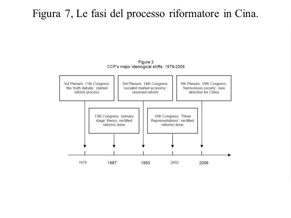 i)Innanzitutto la società cinese era particolarmente egualitaria nel 1978, come effetto del periodo rivoluzionario.