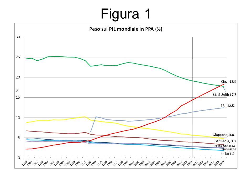 Negli anni '70 e fino al 1984 il Pil pro capite in India superava di oltre il 20% quello della Cina.