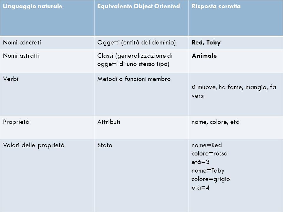 Giovanna Correddu - 05/04/2011 Linguaggio naturaleEquivalente Object OrientedRisposta corretta Nomi concretiOggetti (entità del dominio)Red, Toby Nomi