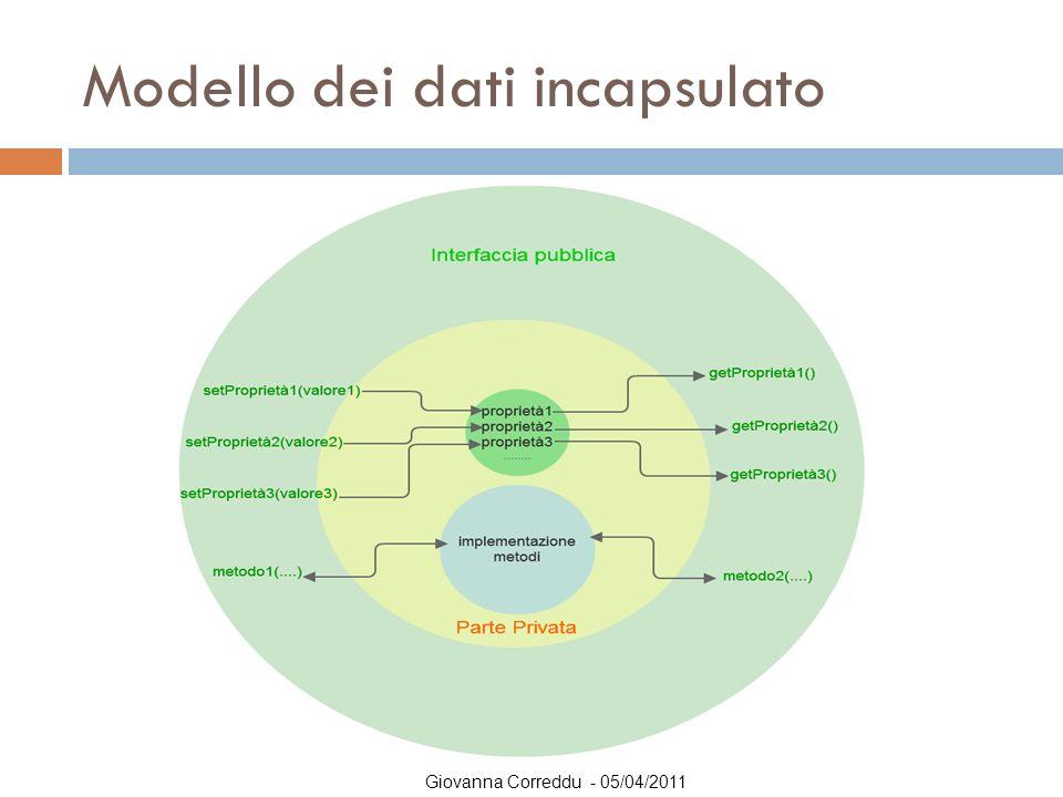 Giovanna Correddu - 05/04/2011 Modello dei dati incapsulato