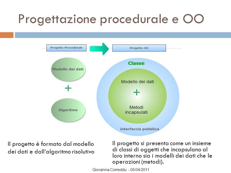 Giovanna Correddu - 05/04/2011 Classe di oggetti  Nella programmazione OO, una applicazione è composta da un insieme di CLASSI che rappresentano OGGETTI del mondo reale che interagiscono tra di loro.