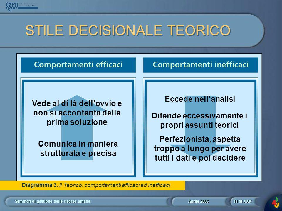 Aprile 2003 Seminari di gestione delle risorse umane11 di XXX Diagramma 3.